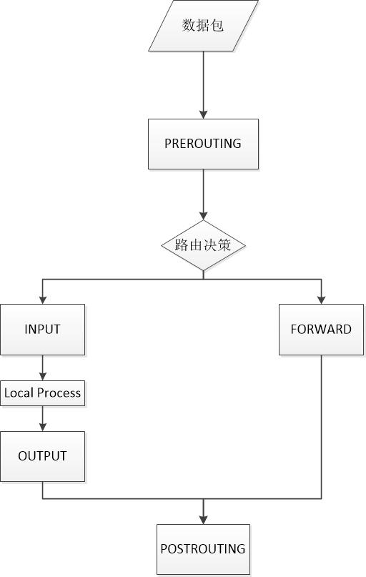Linux防火墙过滤框架
